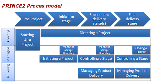pmlc model The waterfall model is a relatively linear sequential design approach for certain areas of engineering design in software development,.